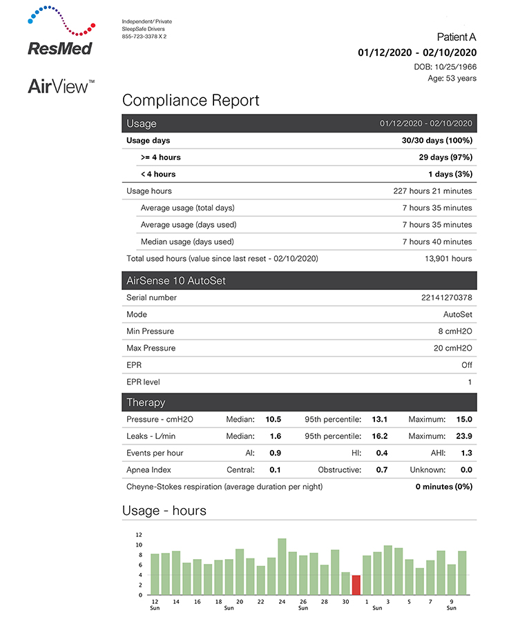 ResMed Compliance Report